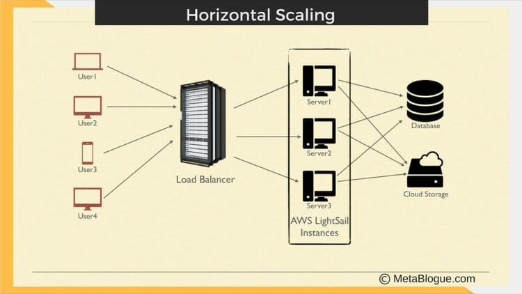 AWS LightSail Horizontal Scaling With Load Balancer