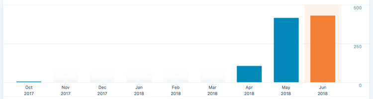 Traffic Report From a Nofollow Backlink