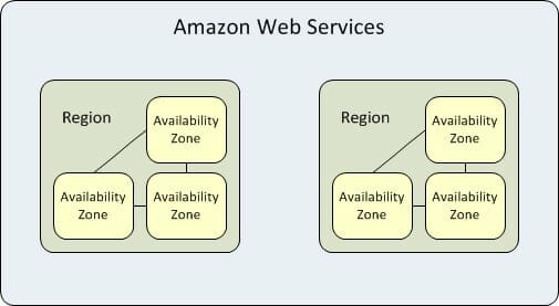 AWS Regions and Zones Understanding