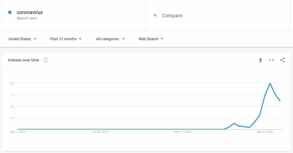 Coronavirus Search Term Google Trends