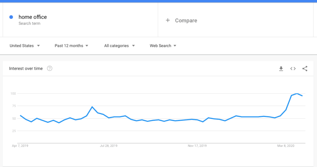 Home Office Search Term Google Trends