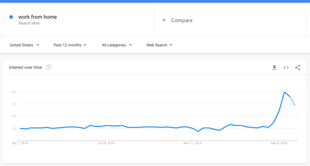 Work From Home Search Term Google Trends